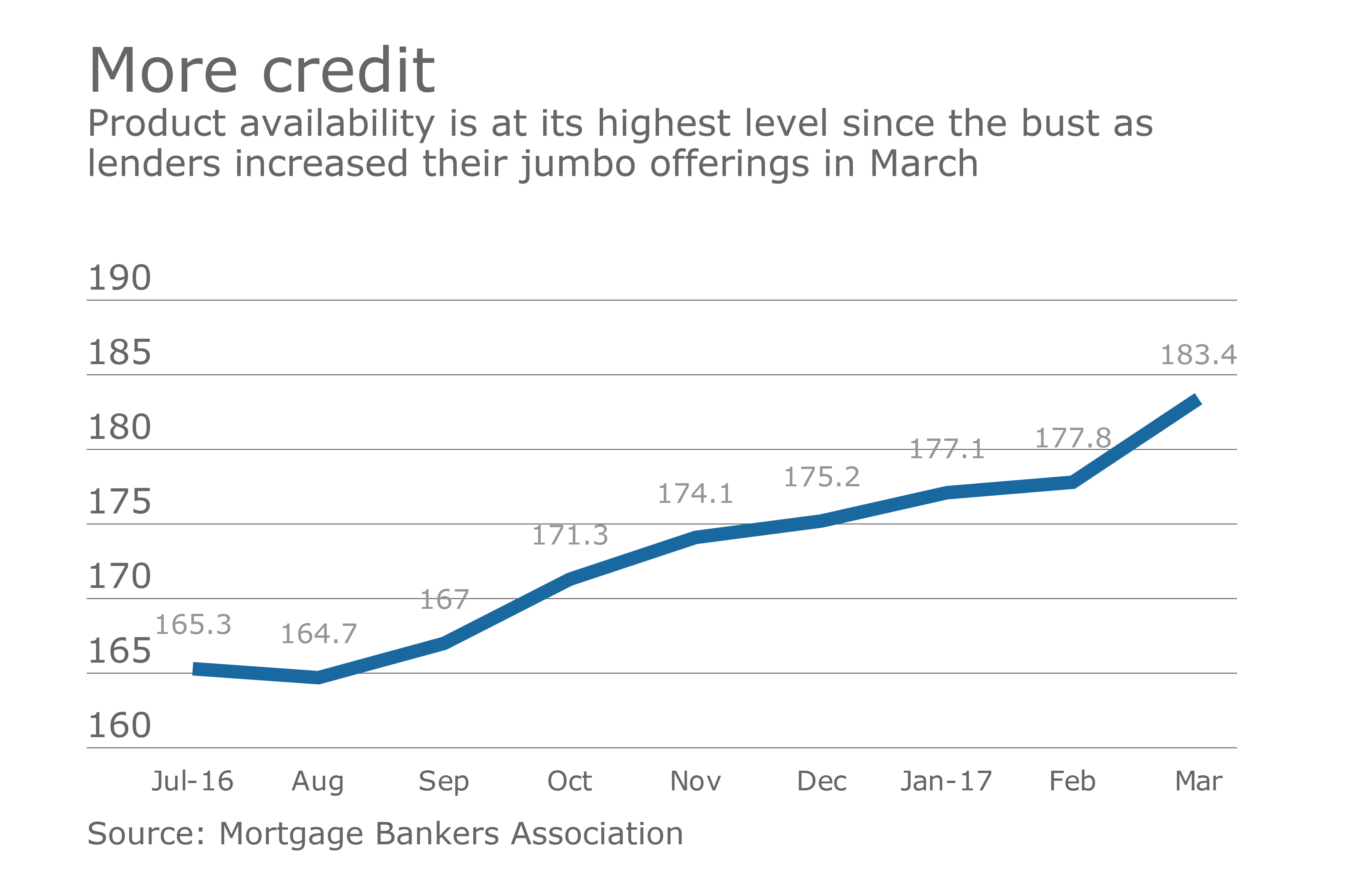 Surge In Jumbo Offerings Increase Credit Availability