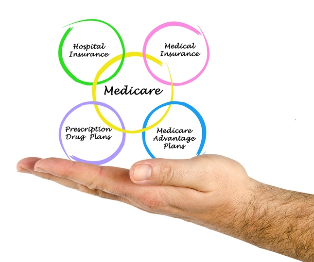 Medicare and Getting the Right Coverage