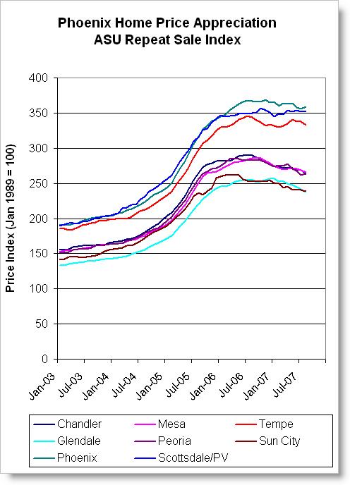 2007-12-14-asu-repeat-sale-index-2003.png