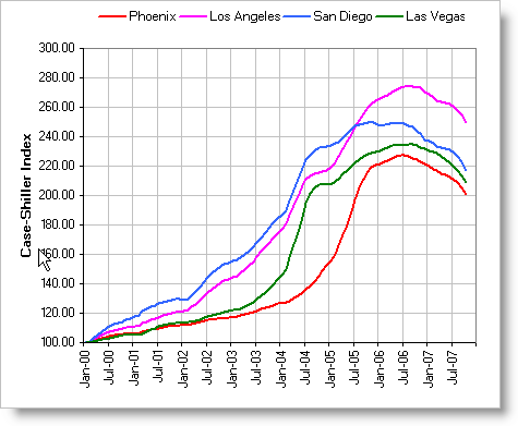 case shiller home price graph for phoenix arizona