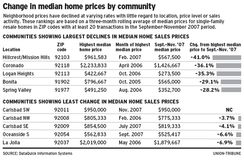 2008-01-12-san-diego-home-prices-by-zip-code.png