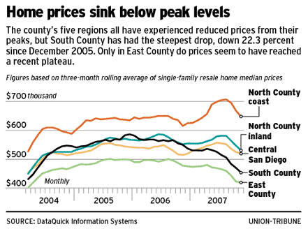 2008-01-12-san-diego-home-prices.png