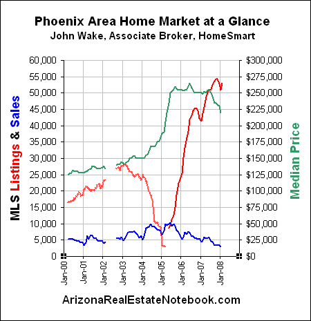 Phoenix area real estate market at a glance chart
