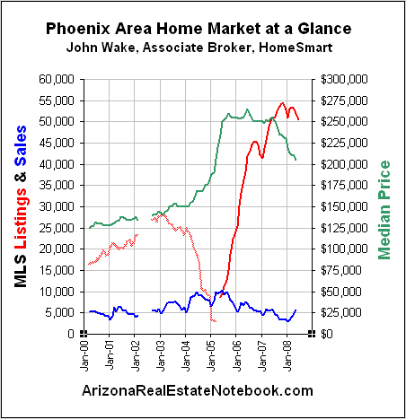 phoenix real estate market may 2008