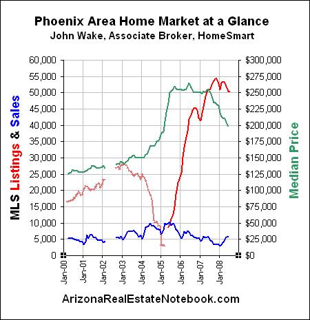 phoenix real estate market june 2008