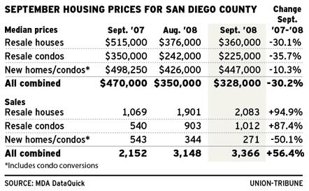 san diego housing stats