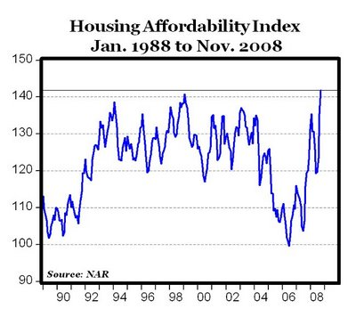 U.S. Housing Affordability