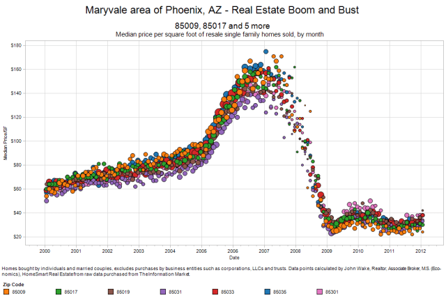 Maryvale real estate bust