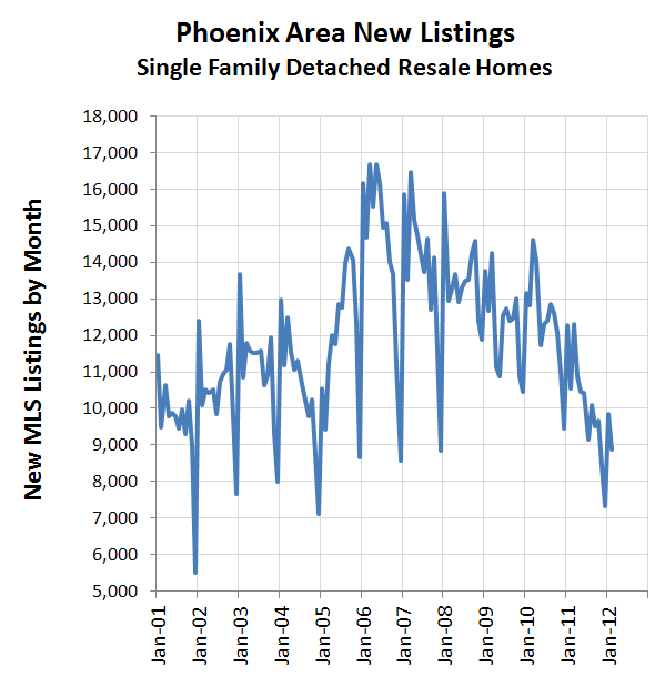 Phoenix New Listings MLS