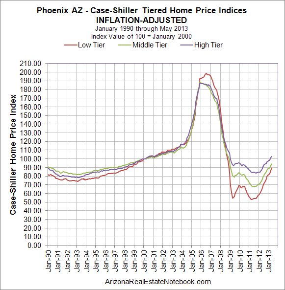 Case-Shiller Phoenix July 2013 inflation adjusted