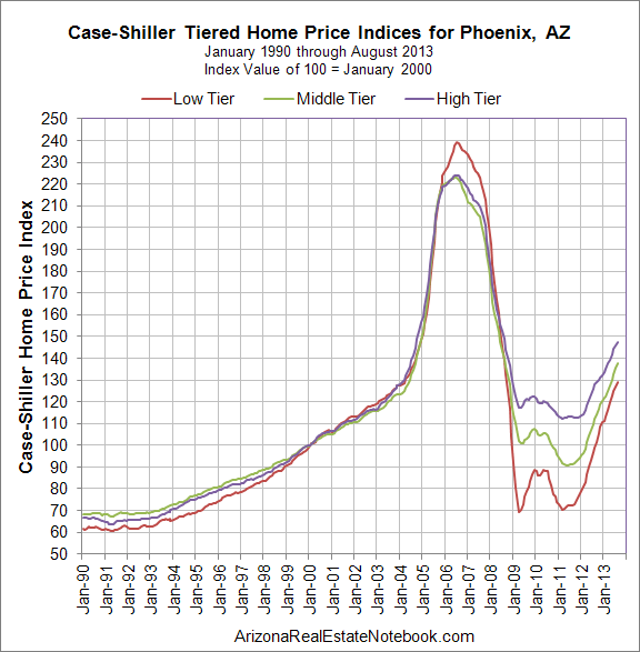Case-Shiller Phoenix Index