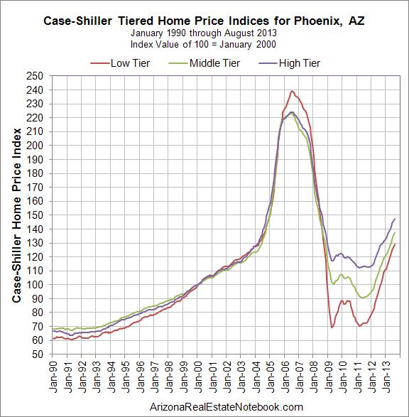 Case-Shiller Phoenix Index