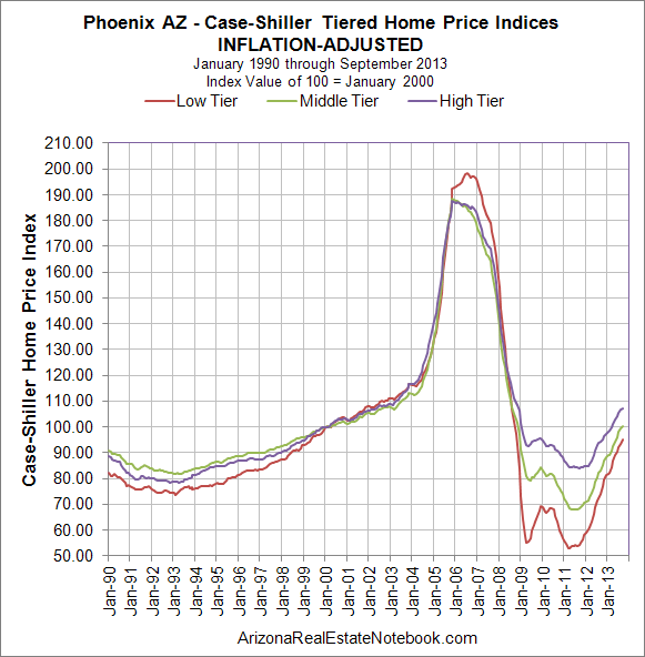 Case-Shiller Phoenix Inflation-Adjusted Nov 2013