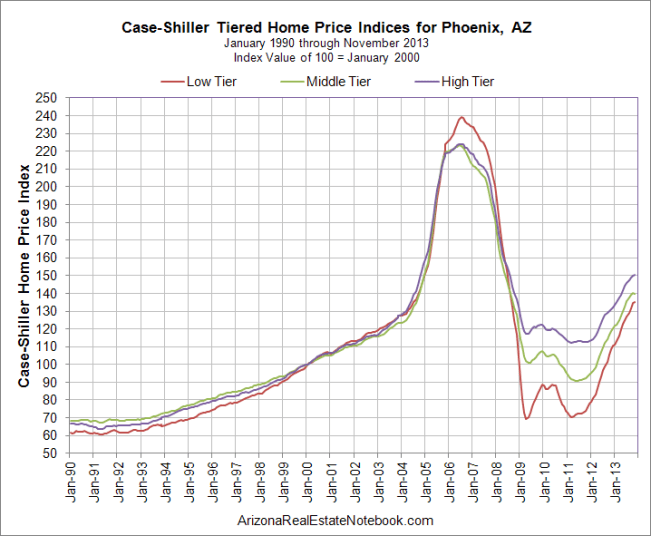 Case-Shiller Phoenix Jan 2014