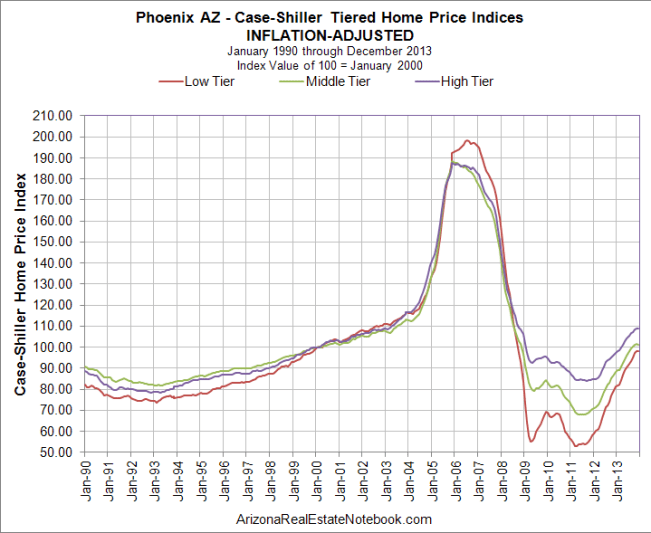 Case-Shiller Phoenix Inflation-Adjusted Feb. 2014