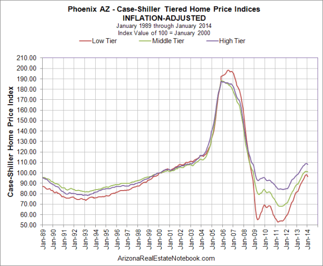 Case-Shiller Phoenix Inflation-Adjusted Mar 2014