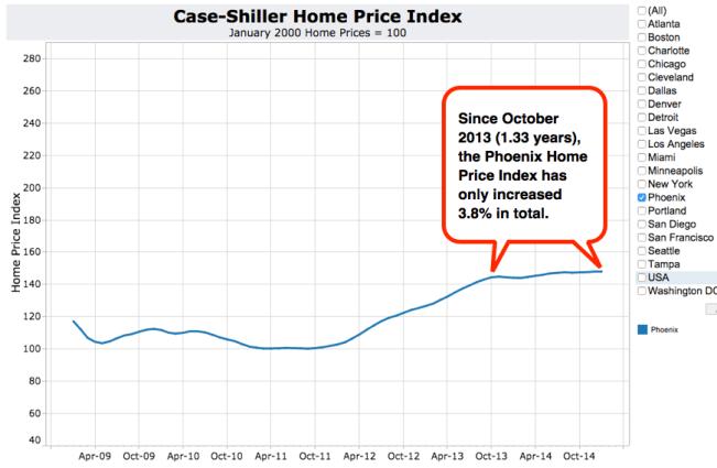 Case-Shiller March 2015