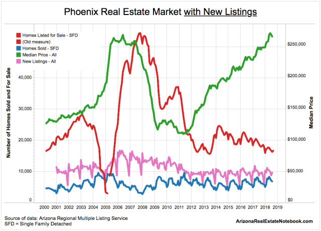 Phoenix Real Estate Market with New Listings