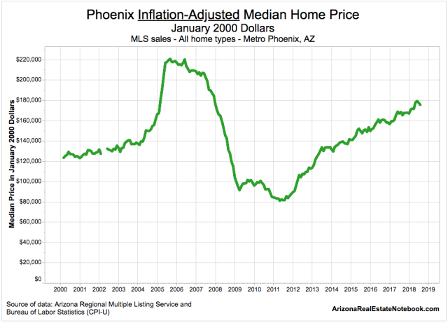 Real Phoenix Inflation-Adjusted Home Prices