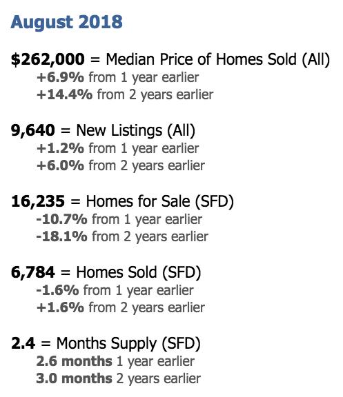 Phoenix Housing Market Statistics