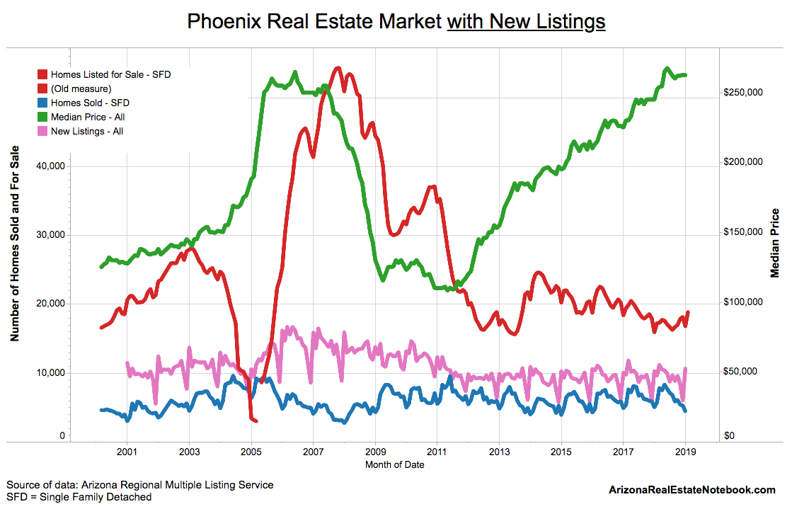 Phoenix Real Estate Market at a Glance - Feb  2019 Report