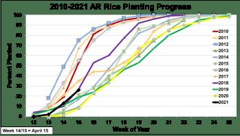 2021 Rice Planting Progress