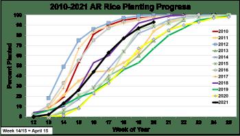 2021 AR Rice Planting Progress