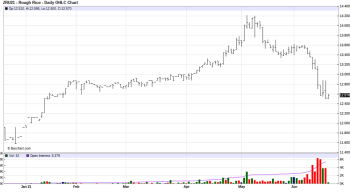 CBOT Rice Sept 21 Futures Daily