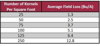 Converting rice field loss estimates to bu per acre