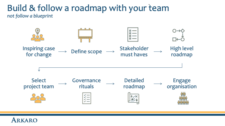 Build and follow a roadmap