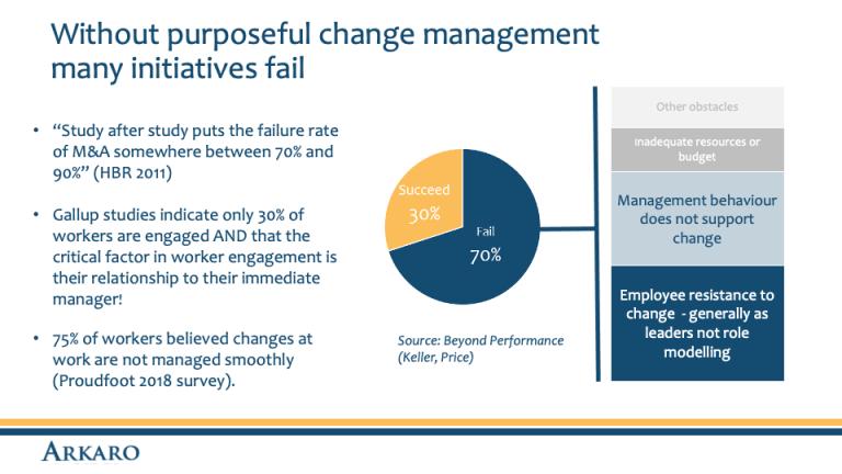 Without purposeful change management many initiatives fail