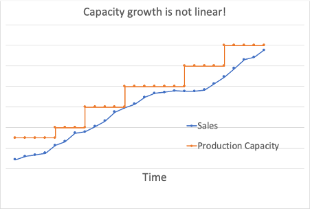 Capacity growth is not linear - Product Management
