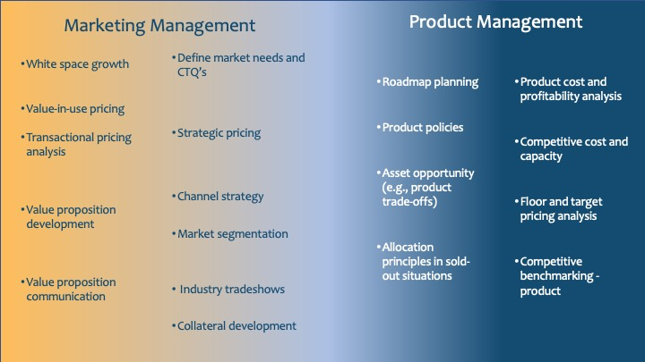 Product Management Competency Models