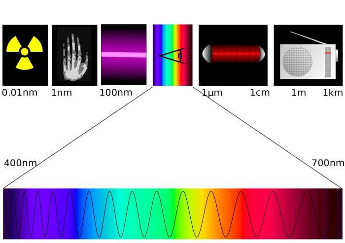 spettro visivo