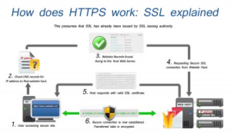 SSL Flow chart