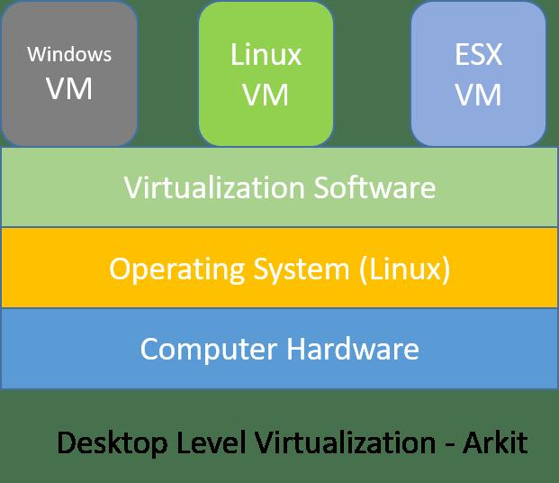 Desktop Level Virtualization
