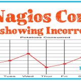 Nagios Core Graphs Showing Incorrect Time