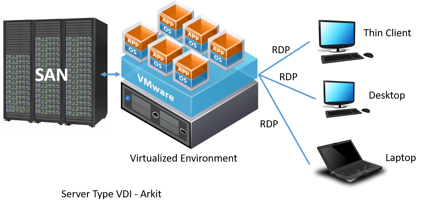 the virtual desktop and infrastructure Here is some advice for msps considering the option of providing virtual desktop  infrastructure (vdi) for their customers as a way to give them.