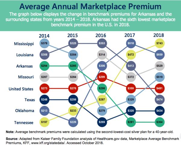 marketplace rates 2014-2018