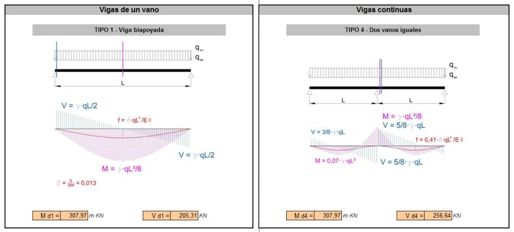 Cálculo de estructuras: Vigas de Hormigón armado (3/6)