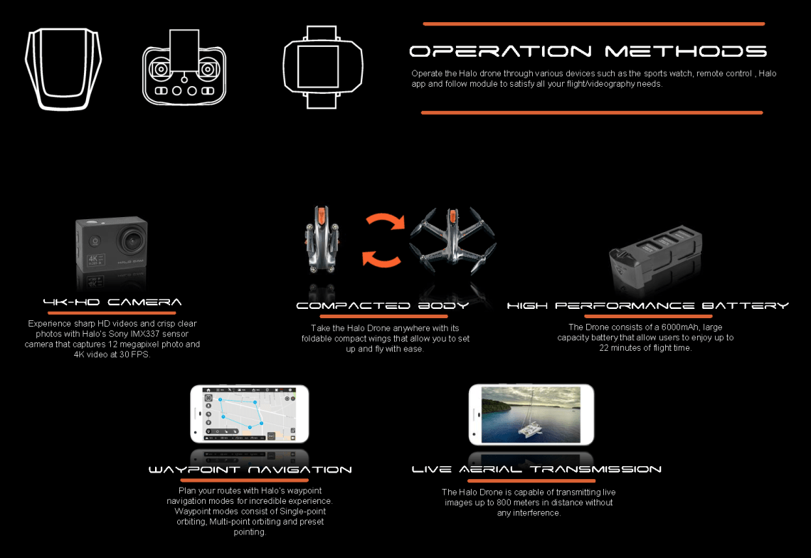 The Operation Methods