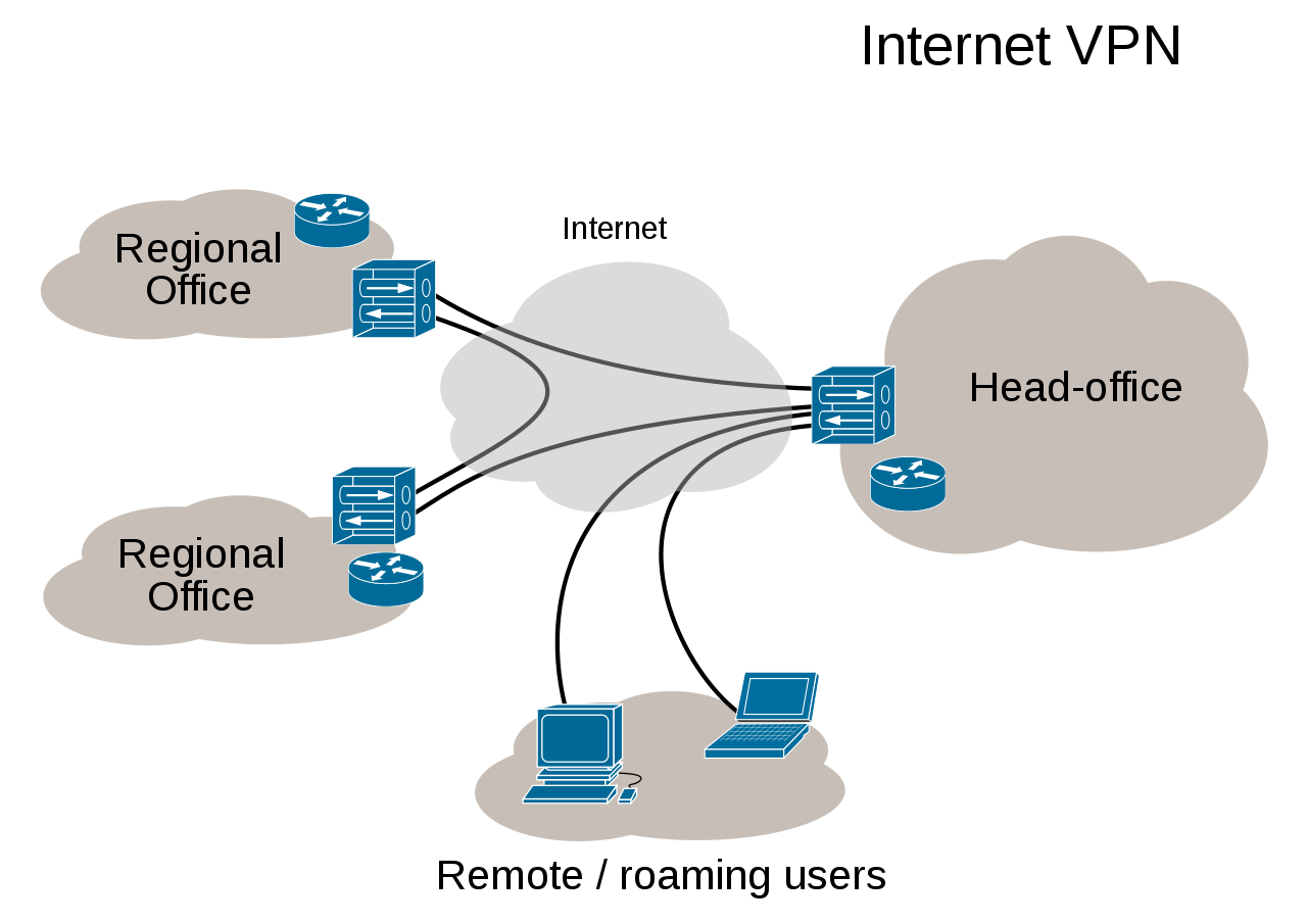 Virtual Private Network overview. Source: https://commons.wikimedia.org/wiki/File:Virtual_Private_Network_overview.svg