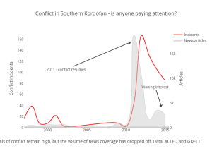 Forgotten conflicts 2