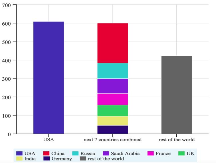 U.S. vs. World Military Spending