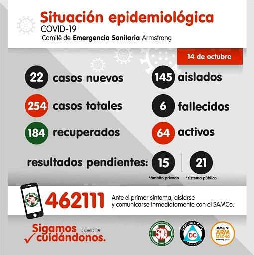 Situación Epidemiológica de Armstrong. Miércoles 14 de Octubre.