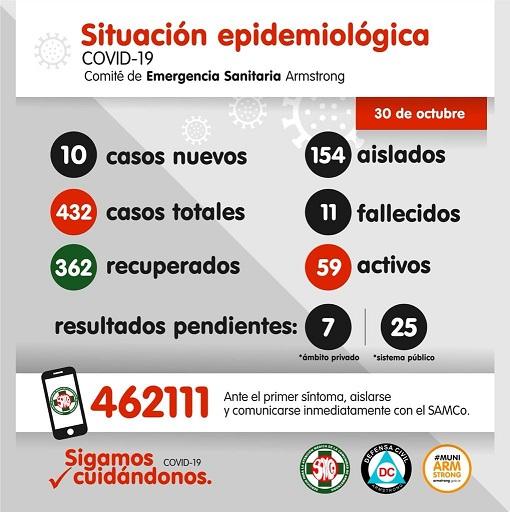 Situación Epidemiológica de Armstrong. Día 30 de Octubre.