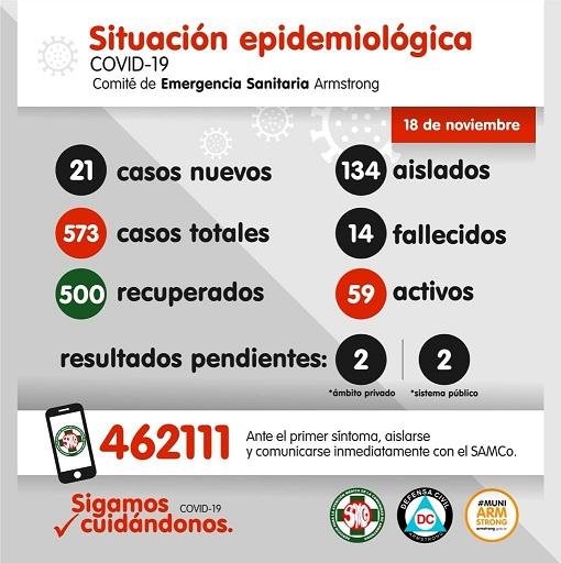 Situación Epidemiológica de Armstrong. Día 18 de noviembre.