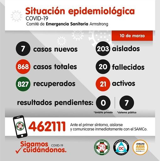 Situación Epidemiológica de Armstrong. Día 10 de Marzo.