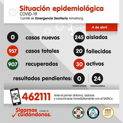 Situación Epidemiológica de Armstrong. Día 4 de abril.