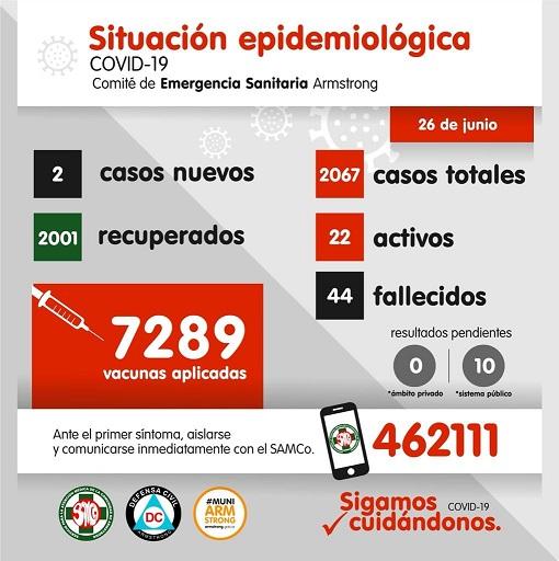 Situación Epidemiológica de Armstrong. Día 26 de Junio.